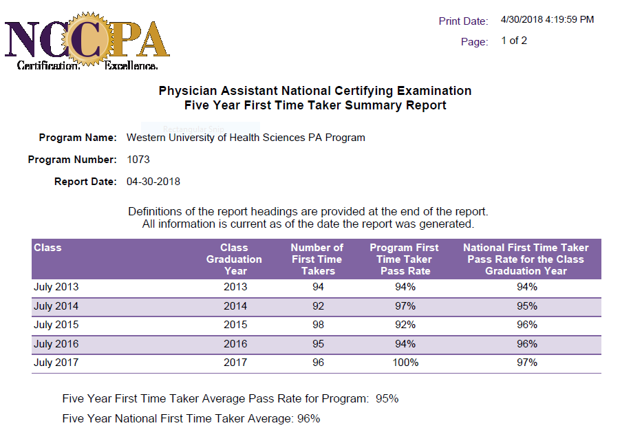 NCCPA Pass Rate Summary Report