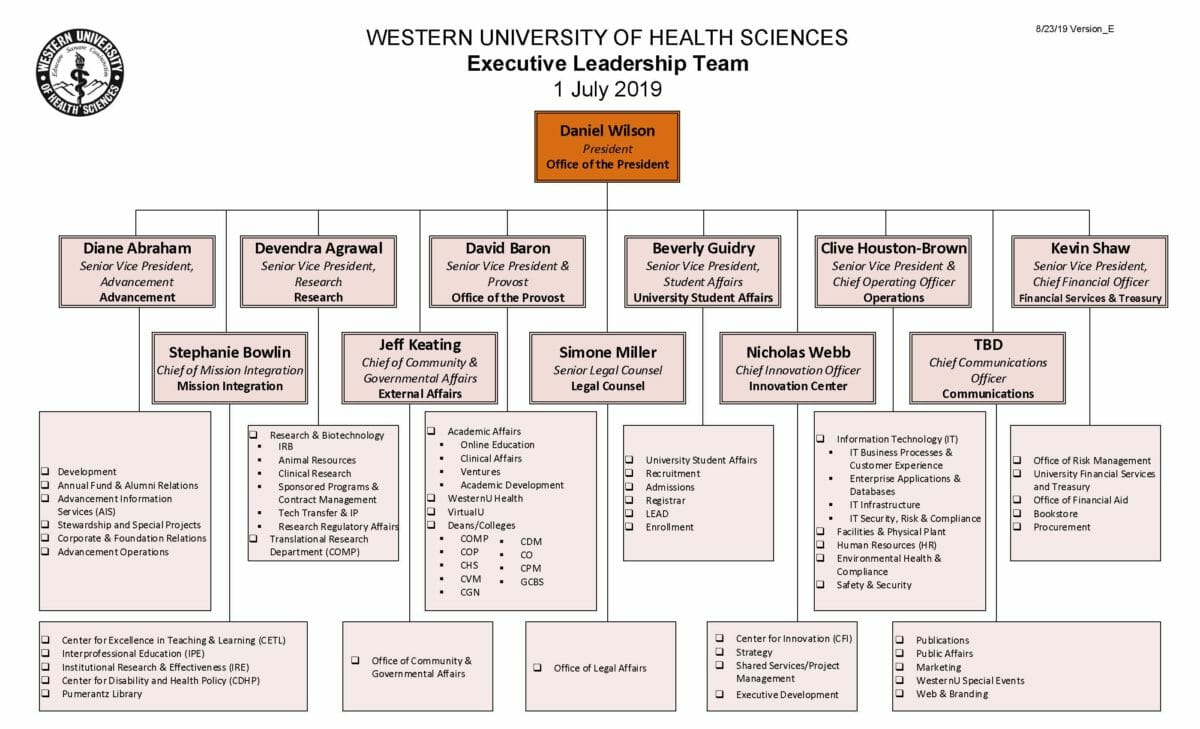 West6ernU Executive Leadership Org Chart