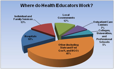 Health Educators work