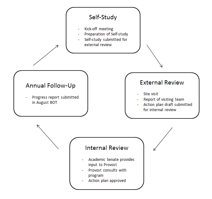 academic_program_review_cycle