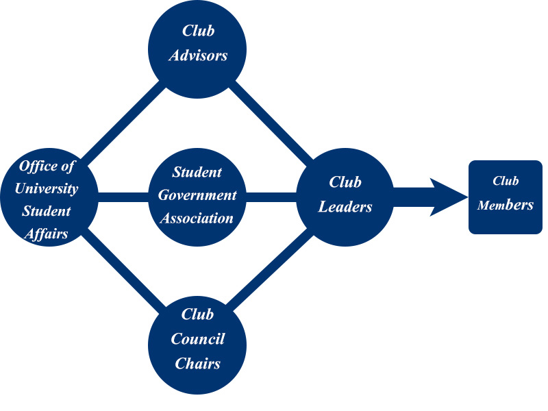 Diagram showing relationships between office of university student affairs, student government association, club advisors, club council chairs, and club members