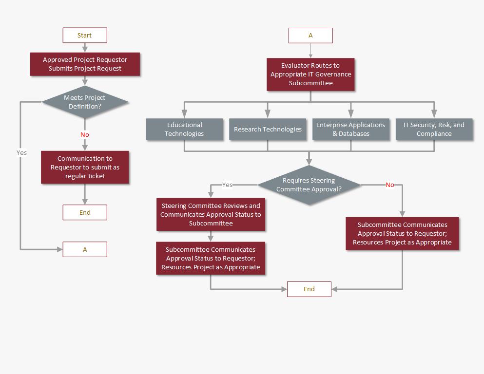 Flowchart Governance